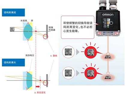 【读码器 V430-F/V420-F系列】新品发布,紧凑设计,可靠读取